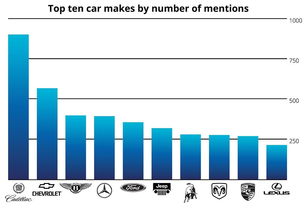 What can more than 380,000 songs tell us about cars? - www carsales