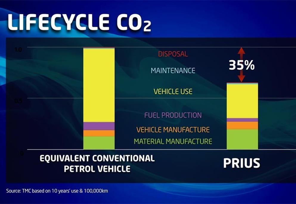 Toyota Prius: Toyota answers hybrid sceptics - www carsales