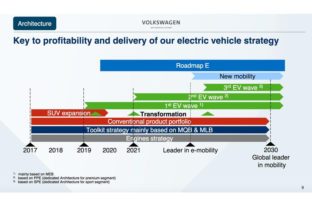 Porsche Plotting All Electric Supercar