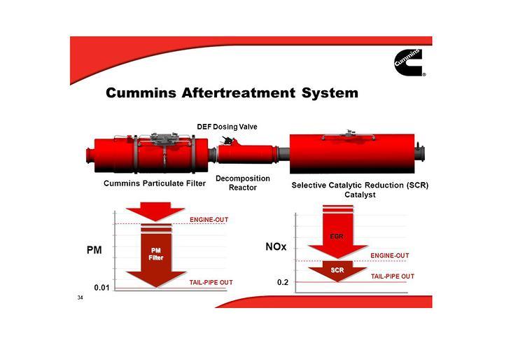 Advice: Emissions systems explained - www trucksales com au