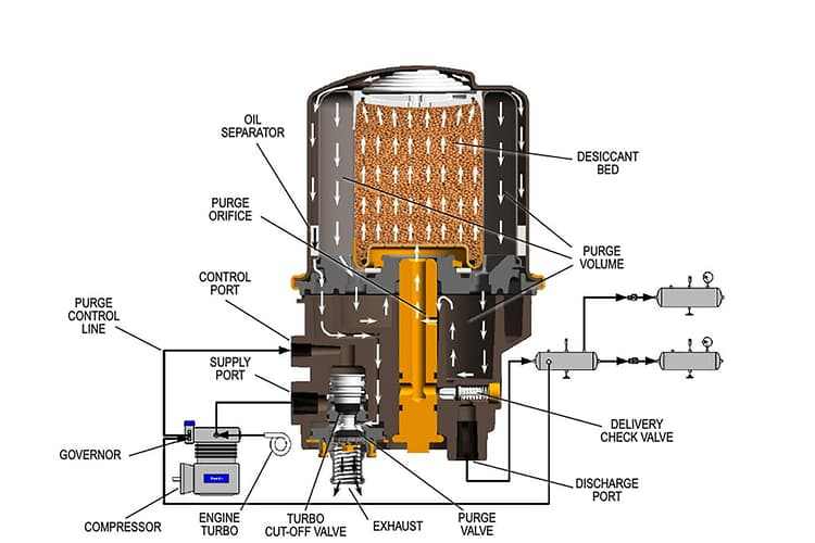 Mack Truck Air Dryer Wiring - Wiring Diagram Name on ford brake light wiring diagram, truck tail light assembly, truck starter wiring diagram, outdoor lighting wiring diagram, strobe lights wiring diagram, led light wiring diagram,